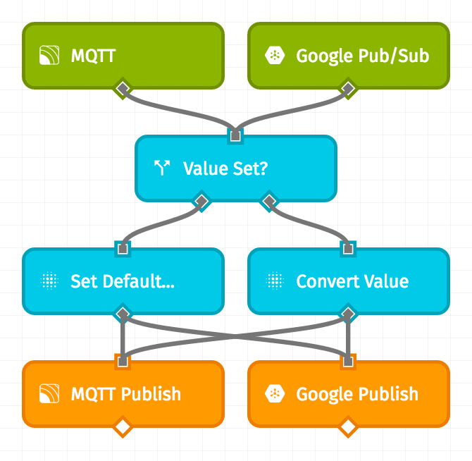 Integration Example Workflow